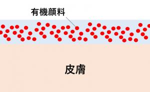 有機顔料の肌での状態図